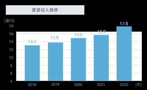 第一住建グループの賃貸収入推移のグラフ